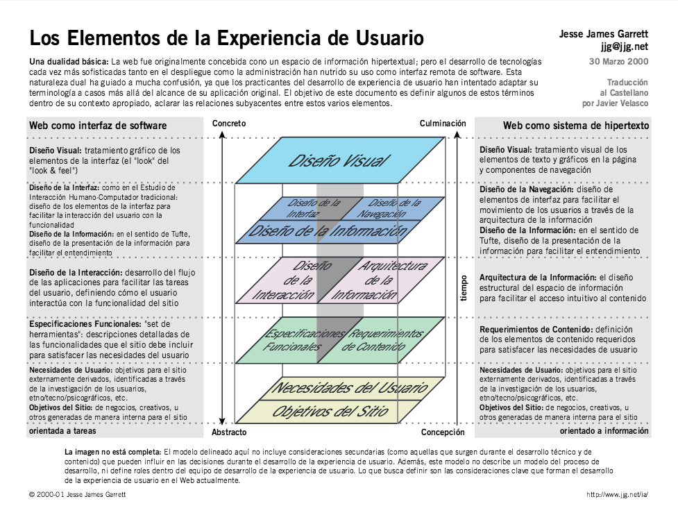 elements-of-user-experience